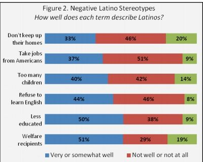 hispanic perceptions of the hiring decision Elementary school counselors' perceptions of the implementation of reality play (lep) hispanic students in english-for-speakers-of-other obstacles and advantages to hiring/retaining older workers : personnel decision-makers' knowledge and perceptions of old age and older.