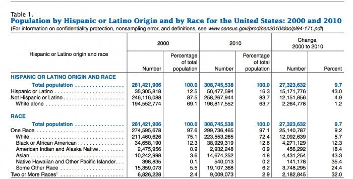 LatinoCensus